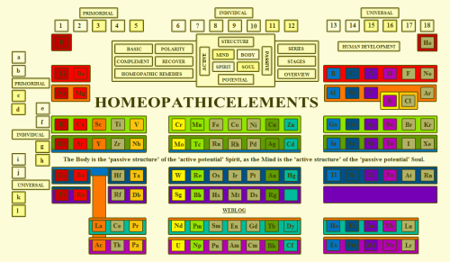 Website Homeopathicelements
