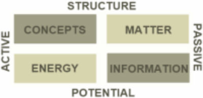 Energy in matter and concepts from information